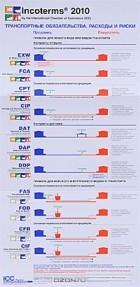 - Incoterms 2010. Транспортные обязательства, расходы и риски. Наглядное пособие