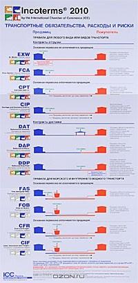 — Incoterms 2010. Транспортные обязательства, расходы и риски. Наглядное пособие