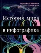 - История мира в инфографике